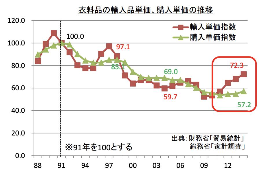 国内衣料品市場の個人の購入単価の推移