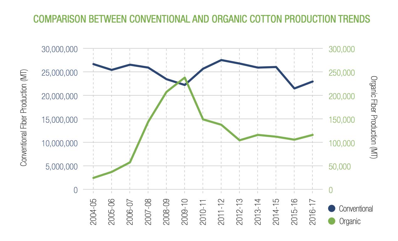 従来のコットンとオーガニックコットンの生産量のグラフ
