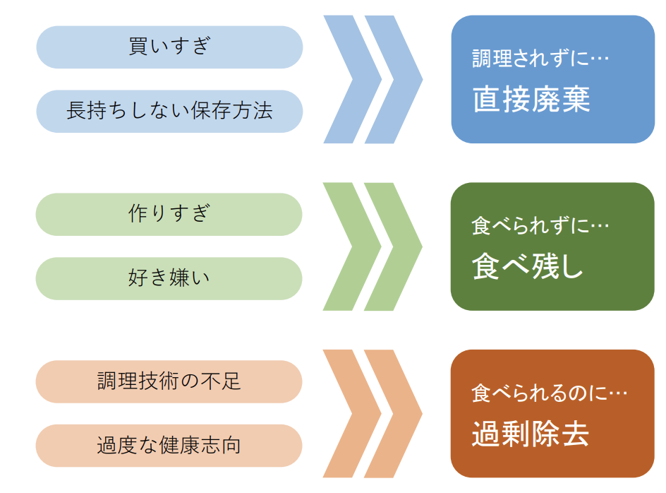環境省のフードロス発生の3区分の図